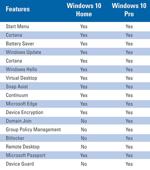 بررسی تفاوت های دو نسخه ویندوز 10 پرو و ویندوز 10 هوم