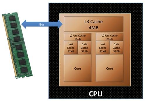 حافظه کش پردازنده چیست و چه کاربردی دارد؟