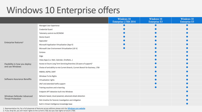ویندوز 10 LTSC چیست و چه کاربردی دارد؟